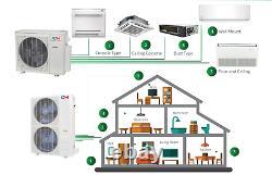 Tri 3 Zone 9000 9000 18000 Ductless Mini Split Air Conditioner Heat Pump Multi