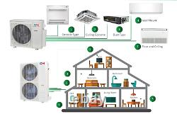 Tri 3 Zone 9000 9000 18000 Ductless Mini Split Air Conditioner Pompe À Chaleur Multi